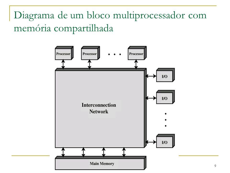 9 Diagrama de um bloco multiprocessador com memória compartilhada