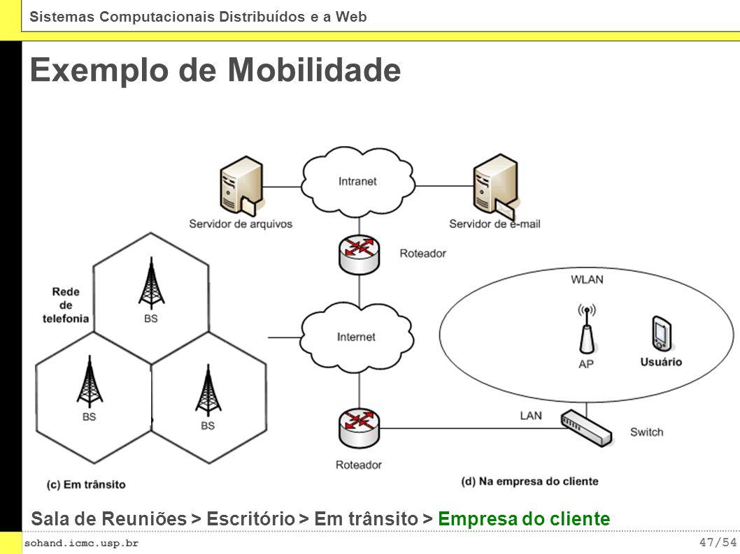 47/54 Sistemas Computacionais Distribuídos e a Web Exemplo de Mobilidade Sala de Reuniões > Escritório > Em trânsito > Empresa do cliente