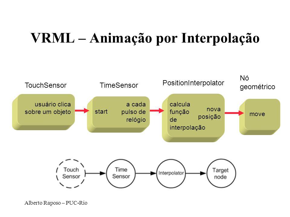 Alberto Raposo – PUC-Rio VRML – Animação por Interpolação usuário clica sobre um objeto TouchSensorTimeSensor start a cada pulso de relógio PositionIn