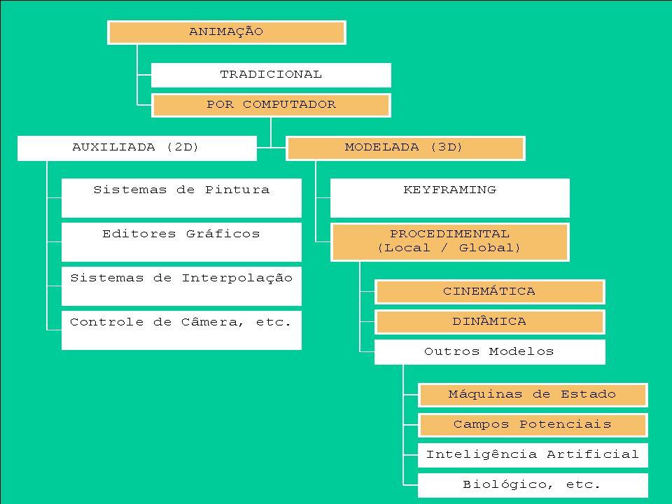 Animação Tradicional Desenha-se cada quadro da animação –Grande controle –Trabalhoso Animação por células (cel animation) –Camadas, keyframe, inbetween…