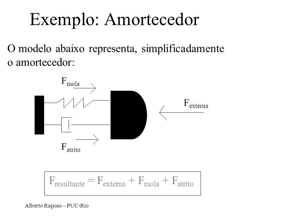 Alberto Raposo – PUC-Rio Exemplo: Amortecedor O modelo abaixo representa, simplificadamente o amortecedor: F mola F atrito F externa F resultante = F