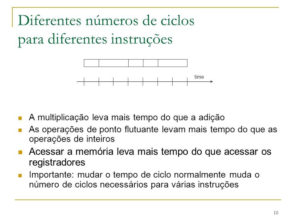 10 Diferentes números de ciclos para diferentes instruções A multiplicação leva mais tempo do que a adição As operações de ponto flutuante levam mais