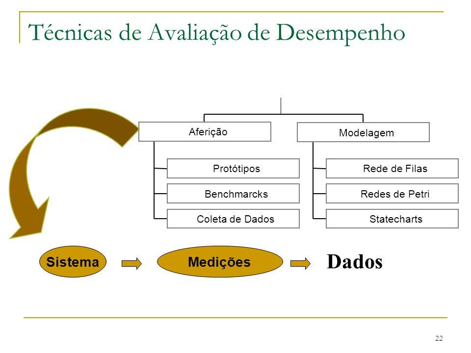 22 Técnicas de Avaliação de Desempenho Protótipos Benchmarcks Coleta de Dados Rede de Filas Redes de Petri Statecharts Modelagem Aferição SistemaMediç