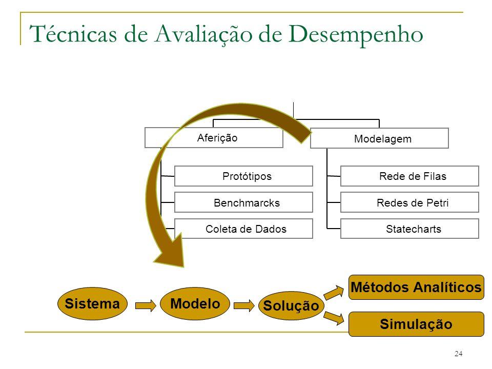 24 Técnicas de Avaliação de Desempenho Protótipos Benchmarcks Coleta de Dados Rede de Filas Redes de Petri Statecharts Modelagem Aferição Modelo Soluç