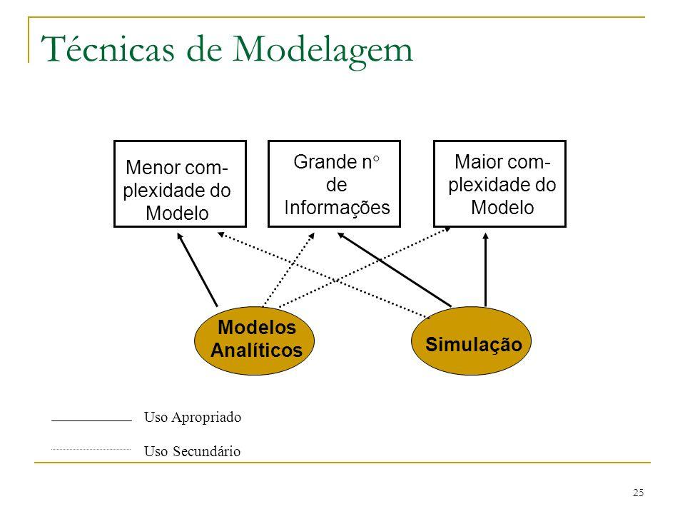 25 Técnicas de Modelagem Uso Apropriado Uso Secundário Menor com- plexidade do Modelo Grande n de Informações Maior com- plexidade do Modelo Modelos A