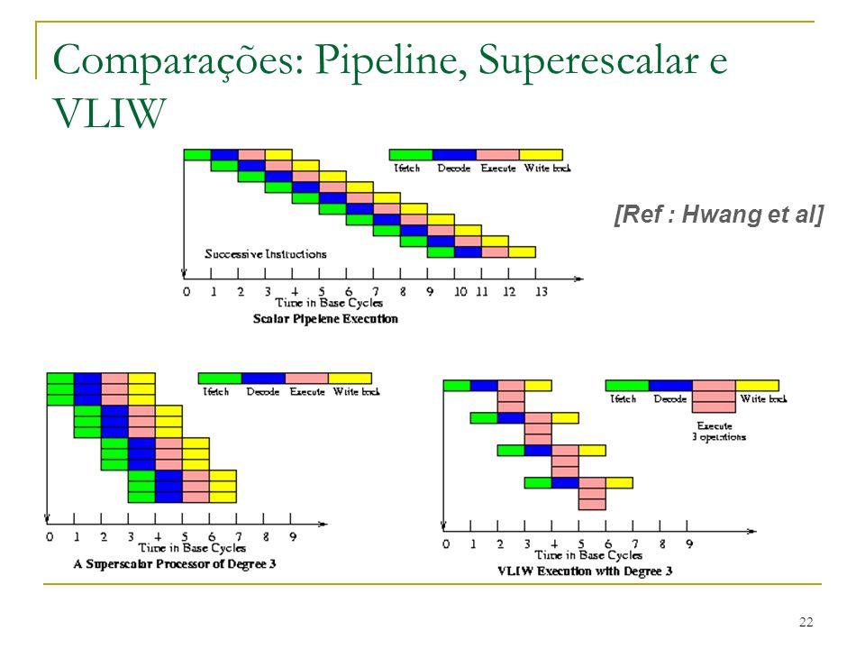 22 Comparações: Pipeline, Superescalar e VLIW [Ref : Hwang et al]