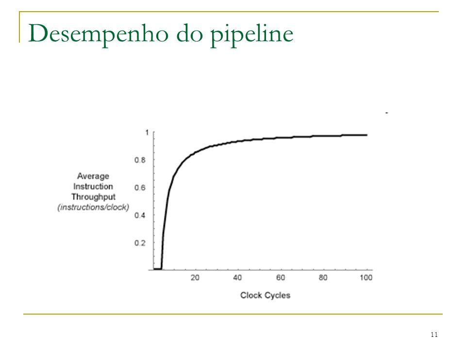 11 Desempenho do pipeline