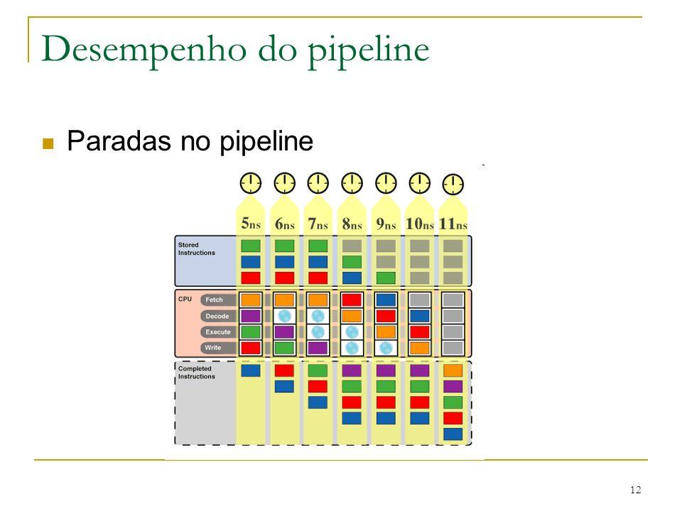 12 Desempenho do pipeline Paradas no pipeline