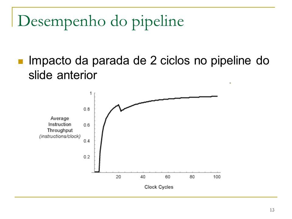 13 Desempenho do pipeline Impacto da parada de 2 ciclos no pipeline do slide anterior