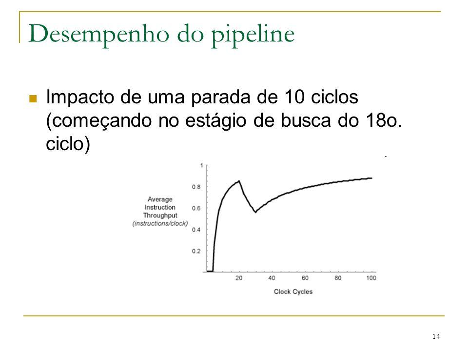 14 Desempenho do pipeline Impacto de uma parada de 10 ciclos (começando no estágio de busca do 18o. ciclo)