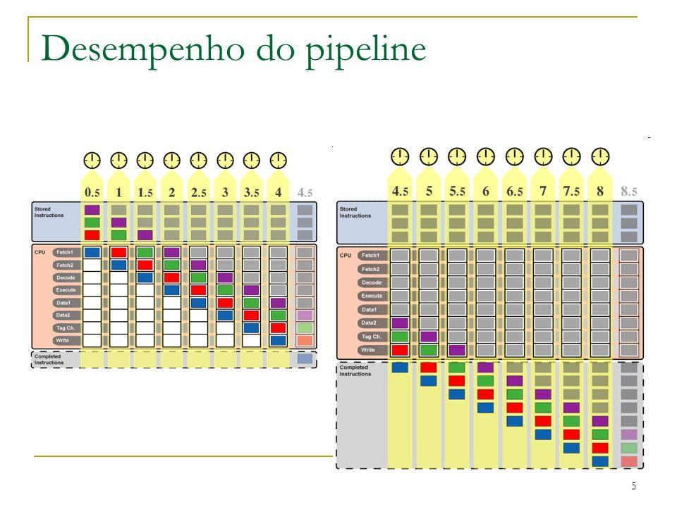 5 Desempenho do pipeline