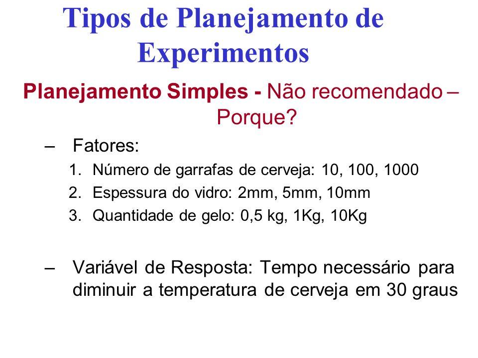 Tipos de Planejamento de Experimentos Planejamento Simples - Não recomendado – Porque? –Fatores: 1.Número de garrafas de cerveja: 10, 100, 1000 2.Espe
