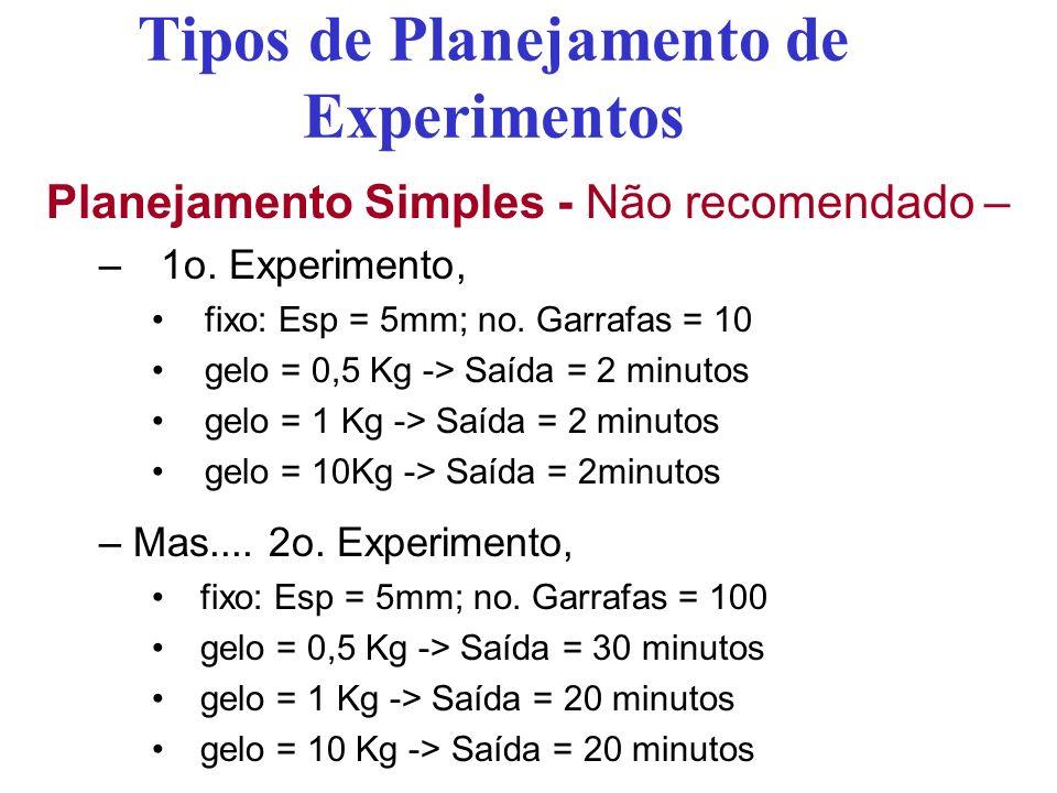 Tipos de Planejamento de Experimentos Planejamento Simples - Não recomendado – –1o. Experimento, fixo: Esp = 5mm; no. Garrafas = 10 gelo = 0,5 Kg -> S