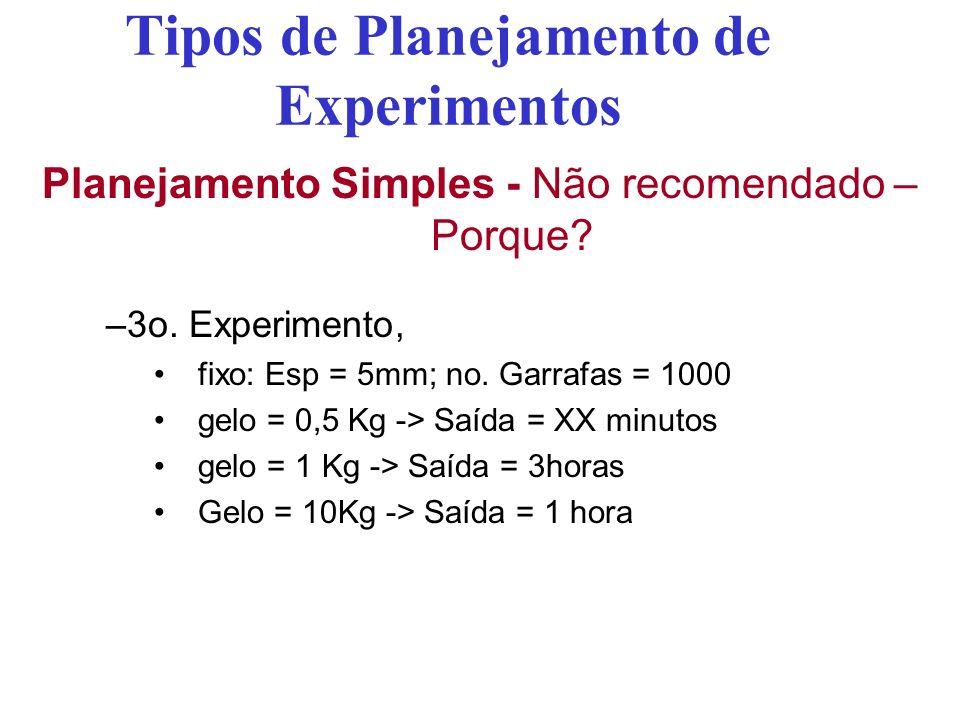 Tipos de Planejamento de Experimentos Planejamento Simples - Não recomendado – Porque? –3o. Experimento, fixo: Esp = 5mm; no. Garrafas = 1000 gelo = 0