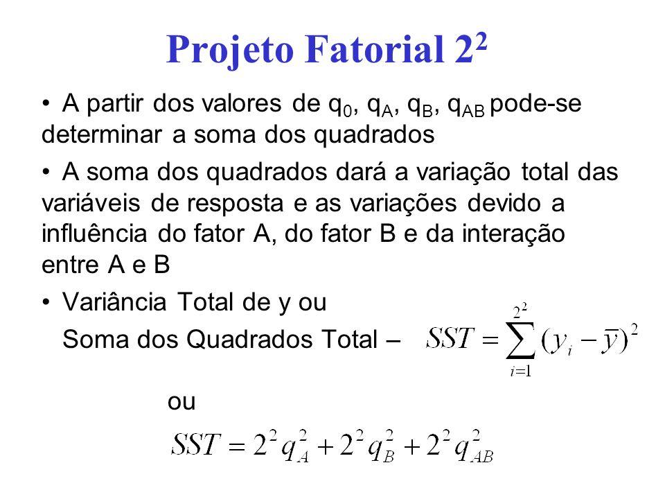 Projeto Fatorial 2 2 A partir dos valores de q 0, q A, q B, q AB pode-se determinar a soma dos quadrados A soma dos quadrados dará a variação total da