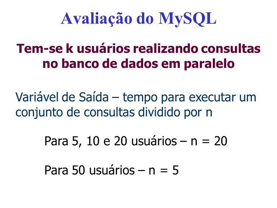Avaliação do MySQL Variável de Saída – tempo para executar um conjunto de consultas dividido por n Para 5, 10 e 20 usuários – n = 20 Para 50 usuários