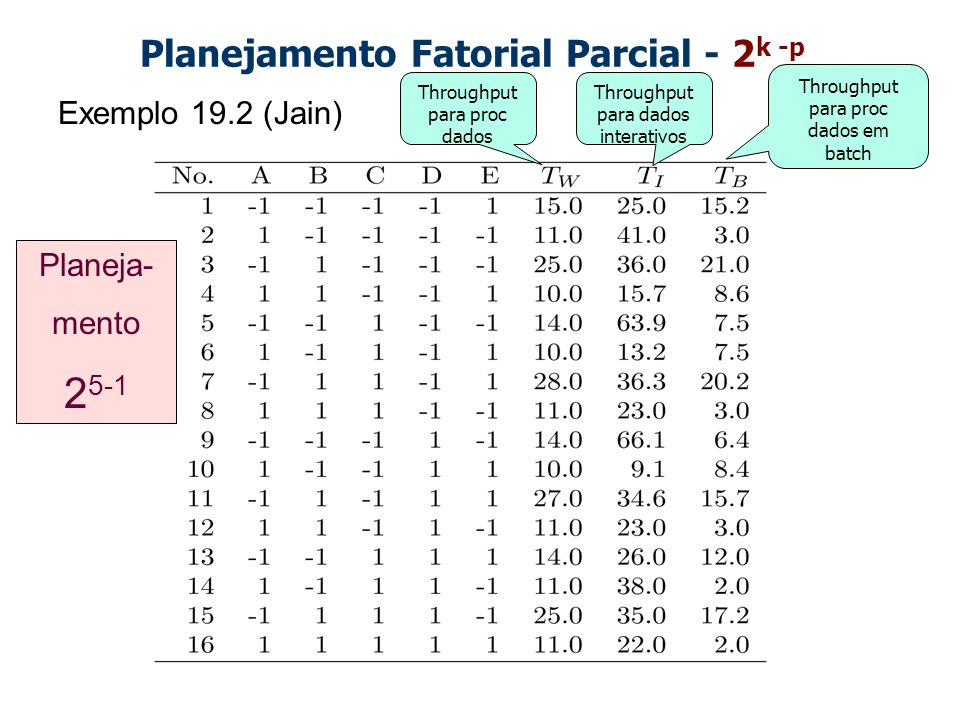 Planejamento Fatorial Parcial - 2 k -p Exemplo 19.2 (Jain) Throughput para proc dados Throughput para proc dados em batch Throughput para dados intera