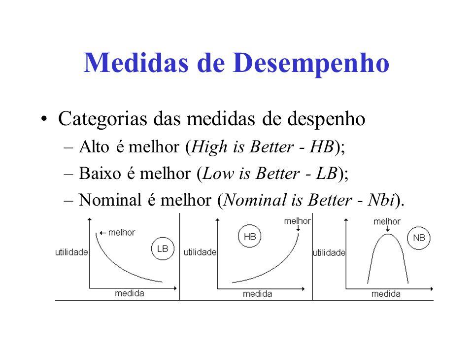 Medidas de Desempenho Categorias das medidas de despenho –Alto é melhor (High is Better - HB); –Baixo é melhor (Low is Better - LB); –Nominal é melhor