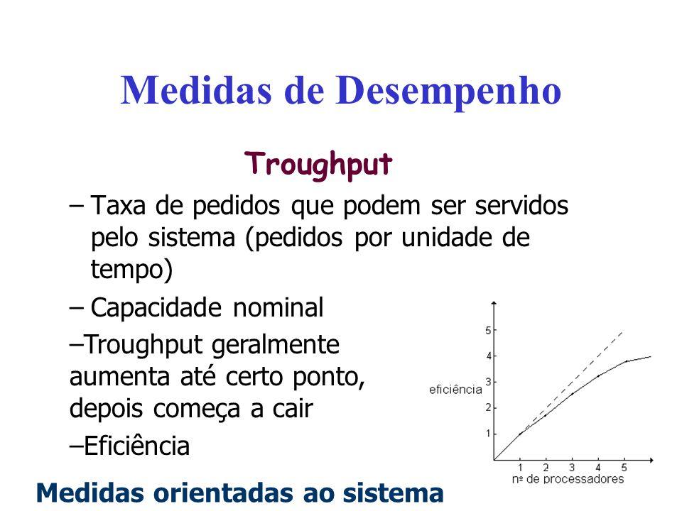 Medidas de Desempenho Troughput –Taxa de pedidos que podem ser servidos pelo sistema (pedidos por unidade de tempo) –Capacidade nominal –Troughput ger