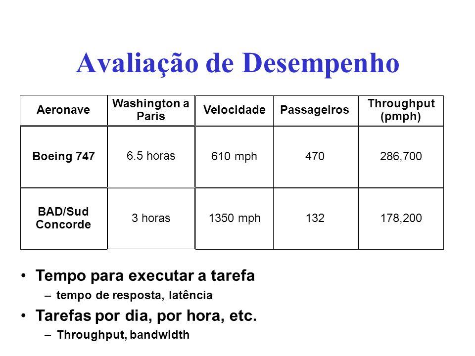 Avaliação de Desempenho Passageiros 470 132 Throughput (pmph) 286,700 178,200 Aeronave Boeing 747 BAD/Sud Concorde Velocidade 610 mph 1350 mph Washing