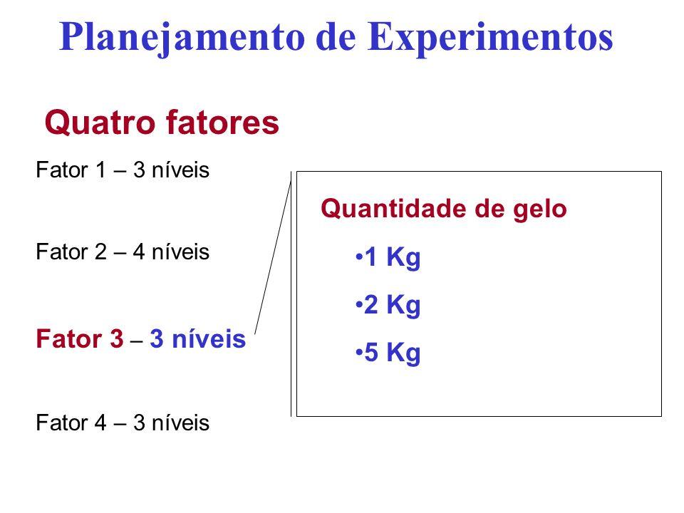 Quatro fatores Fator 1 – 3 níveis Fator 2 – 4 níveis Fator 3 – 3 níveis Fator 4 – 3 níveis Planejamento de Experimentos Quantidade de gelo 1 Kg 2 Kg 5