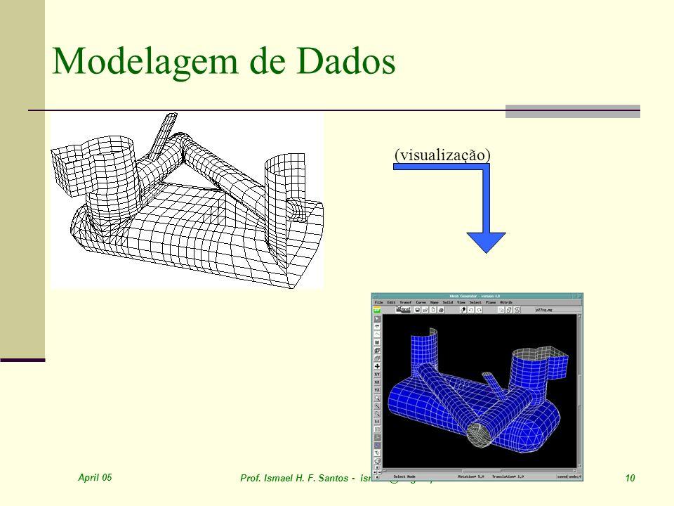 April 05 Prof. Ismael H. F. Santos - ismael@tecgraf.puc-rio.br 10 Modelagem de Dados (visualização)