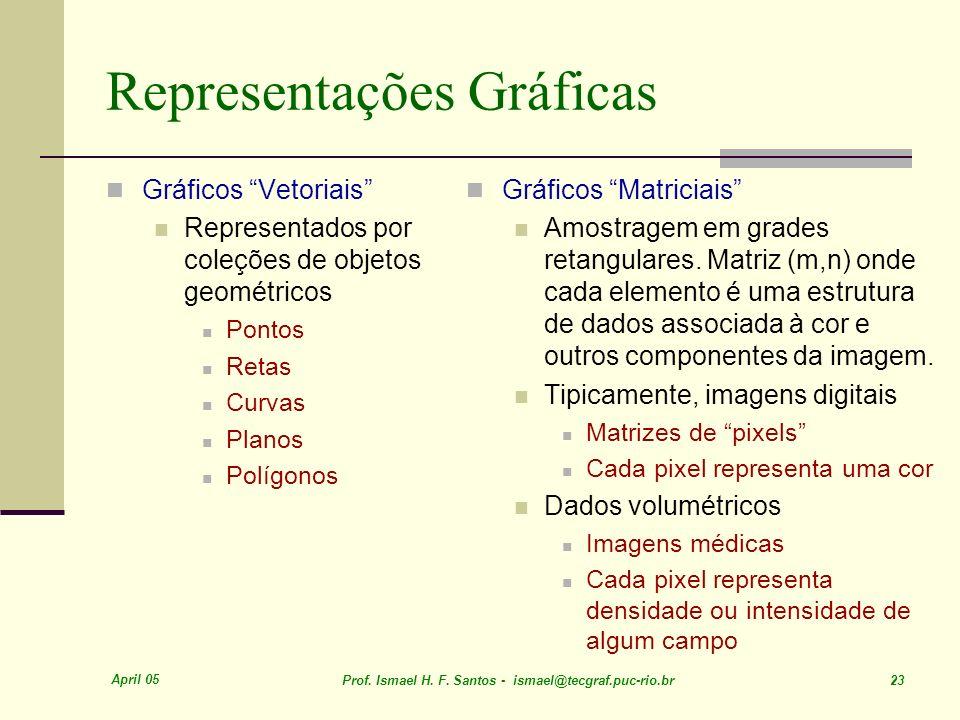 April 05 Prof. Ismael H. F. Santos - ismael@tecgraf.puc-rio.br 23 Representações Gráficas Gráficos Vetoriais Representados por coleções de objetos geo