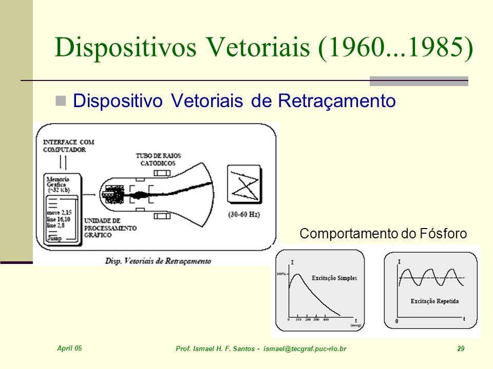 April 05 Prof. Ismael H. F. Santos - ismael@tecgraf.puc-rio.br 29 Dispositivos Vetoriais (1960...1985) Dispositivo Vetoriais de Retraçamento Comportam