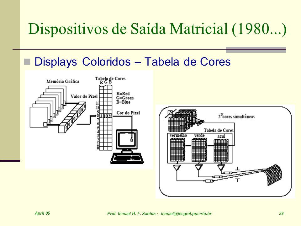 April 05 Prof. Ismael H. F. Santos - ismael@tecgraf.puc-rio.br 32 Dispositivos de Saída Matricial (1980...) Displays Coloridos – Tabela de Cores