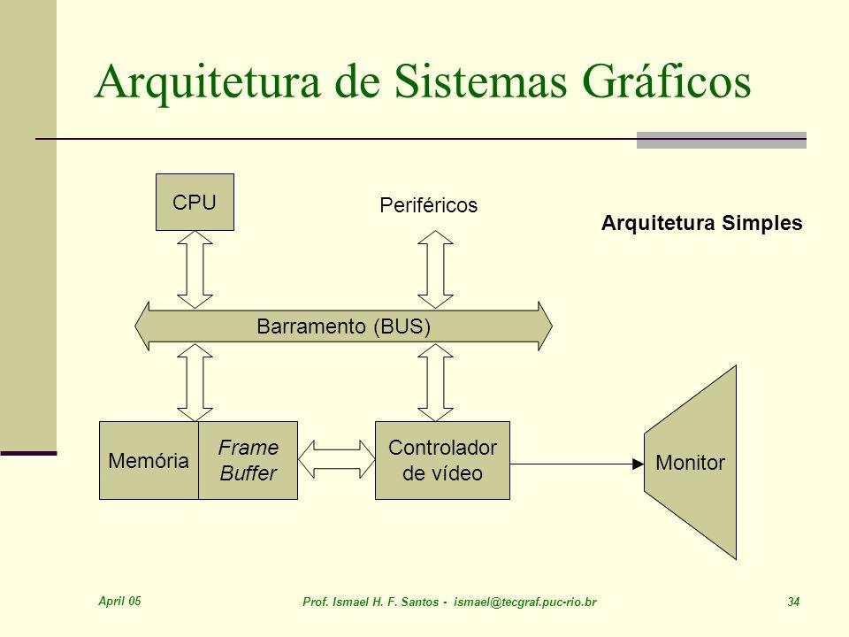 April 05 Prof. Ismael H. F. Santos - ismael@tecgraf.puc-rio.br 34 Arquitetura de Sistemas Gráficos Barramento (BUS) CPU Periféricos Memória Frame Buff