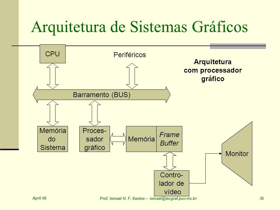 April 05 Prof. Ismael H. F. Santos - ismael@tecgraf.puc-rio.br 35 Arquitetura de Sistemas Gráficos Barramento (BUS) CPU Periféricos Memória Frame Buff
