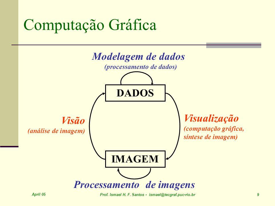 April 05 Prof. Ismael H. F. Santos - ismael@tecgraf.puc-rio.br 9 Computação Gráfica Processamento de imagens Modelagem de dados (processamento de dado
