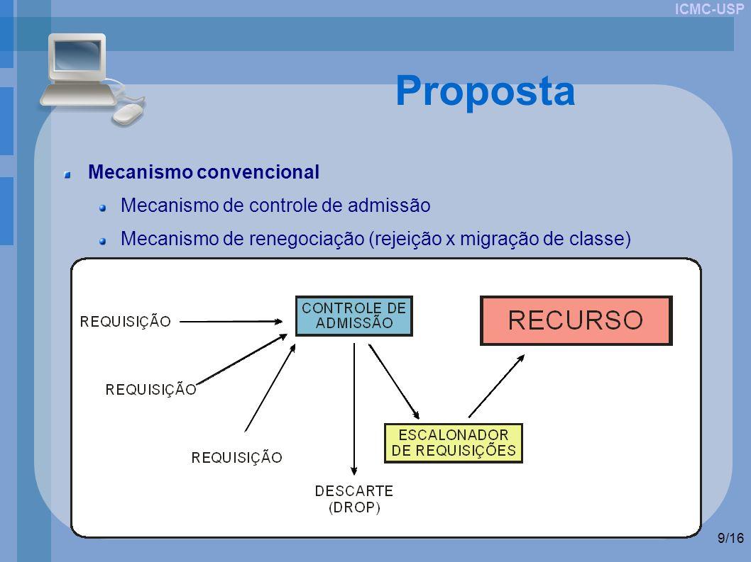 ICMC-USP 9/16 Proposta Mecanismo convencional Mecanismo de controle de admissão Mecanismo de renegociação (rejeição x migração de classe)