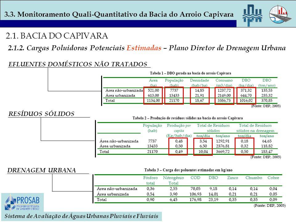 Sistema de Avaliação de Águas Urbanas Pluviais e Fluviais 2.1. BACIA DO CAPIVARA 2.1.2. Cargas Poluidoras Potenciais Estimadas – Plano Diretor de Dren