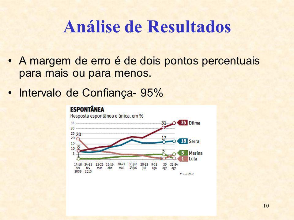 10 Análise de Resultados A margem de erro é de dois pontos percentuais para mais ou para menos. Intervalo de Confiança- 95%