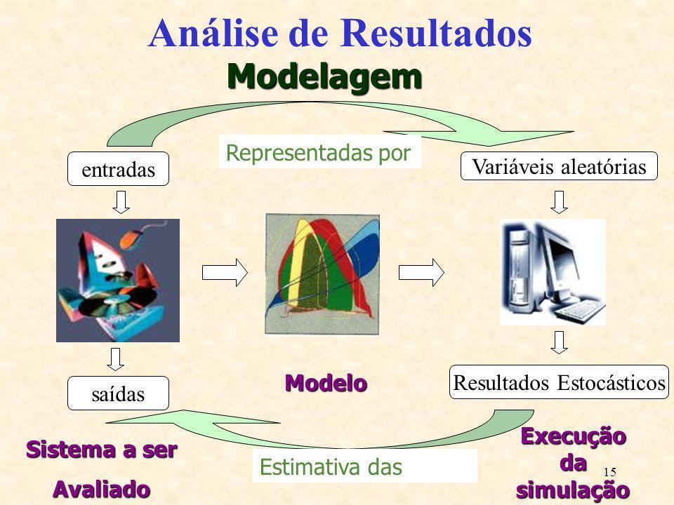 15 Análise de Resultados Sistema a ser Avaliado Modelo Execução da simulação entradas saídas Variáveis aleatórias Resultados Estocásticos Representada