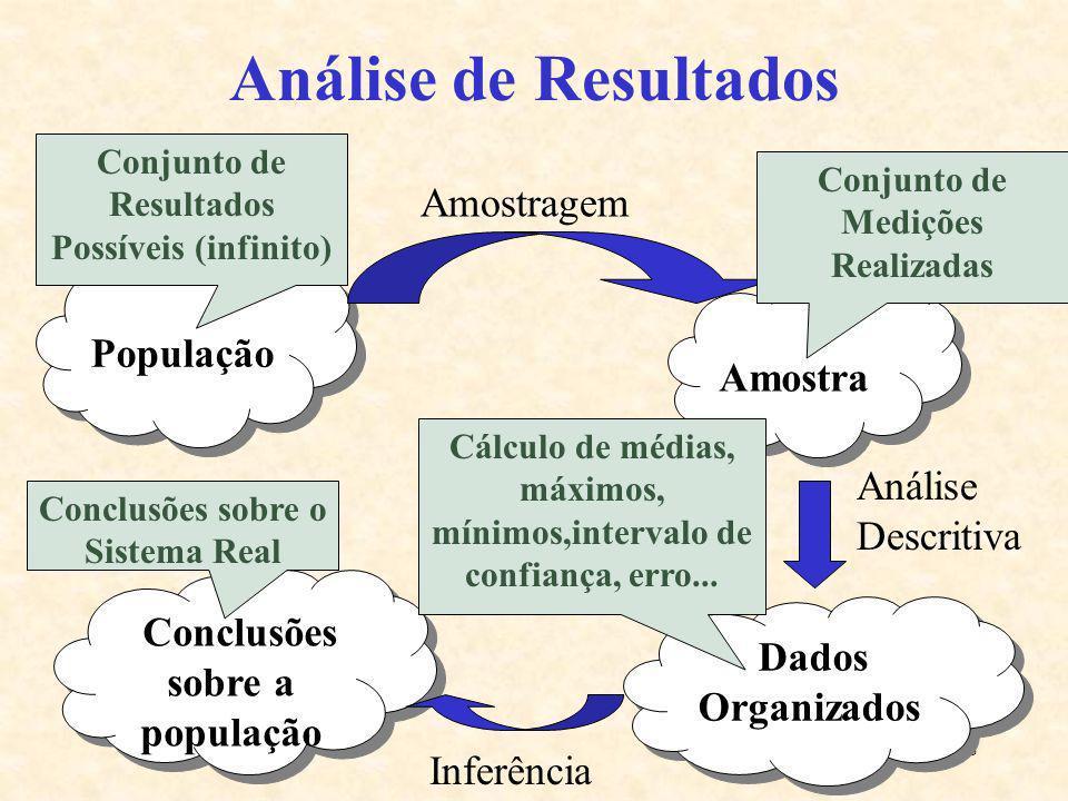 18 Análise de Resultados População População Amostragem Amostra Dados Organizados Conclusões sobre a população Inferência Análise Descritiva Conjunto