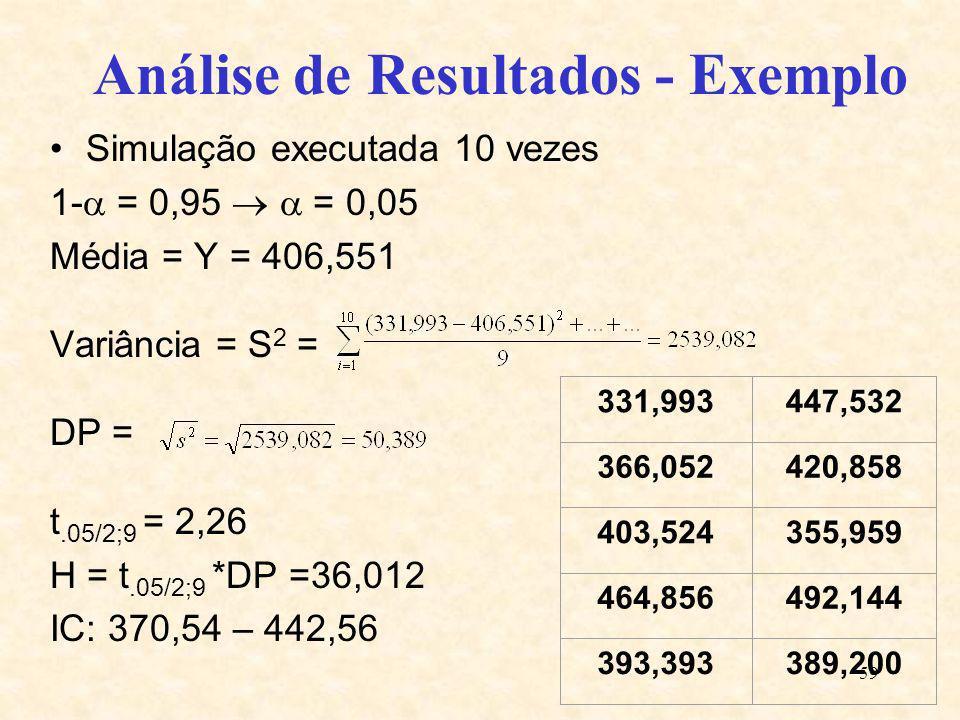 59 Análise de Resultados - Exemplo Simulação executada 10 vezes 1- = 0,95 = 0,05 Média = Y = 406,551 Variância = S 2 = DP = t.05/2;9 = 2,26 H = t.05/2