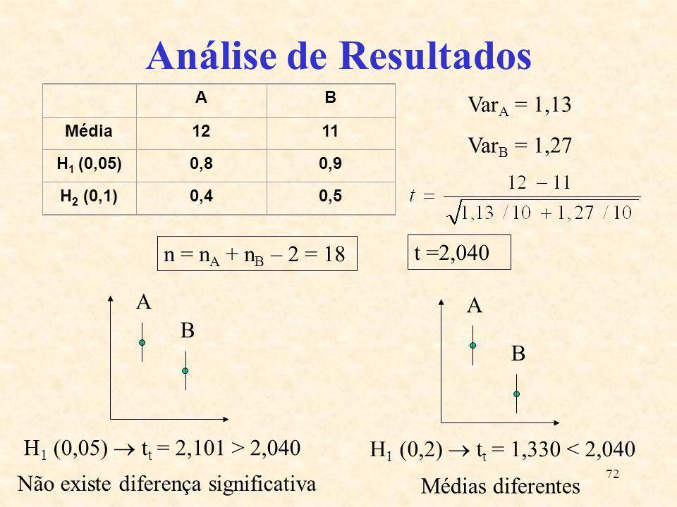 72 Análise de Resultados AB Média1211 H 1 (0,05)0,80,9 H 2 (0,1)0,40,5 A B A B Var A = 1,13 Var B = 1,27 n = n A + n B – 2 = 18 t =2,040 H 1 (0,05) t