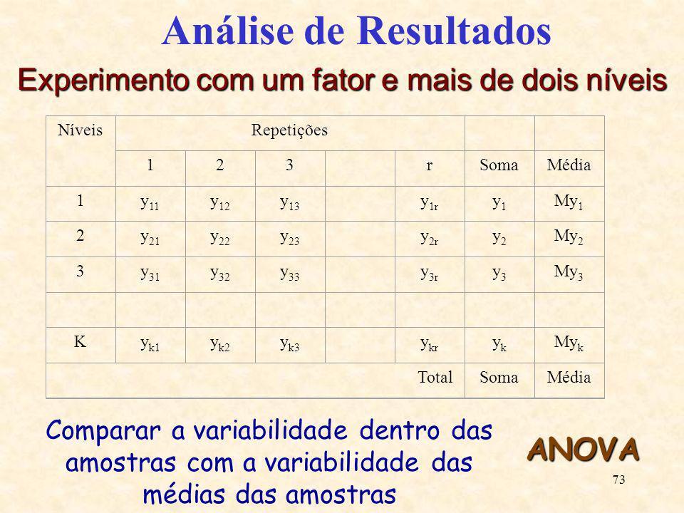 73 Análise de Resultados Experimento com um fator e mais de dois níveis NíveisRepetições 123 rSomaMédia 1y 11 y 12 y 13 y 1r y1y1 My 1 2y 21 y 22 y 23