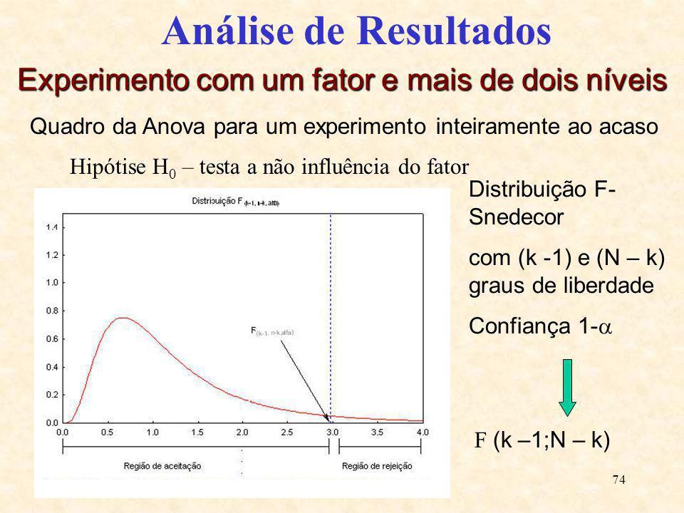 74 Análise de Resultados Experimento com um fator e mais de dois níveis Quadro da Anova para um experimento inteiramente ao acaso Hipótise H 0 – testa