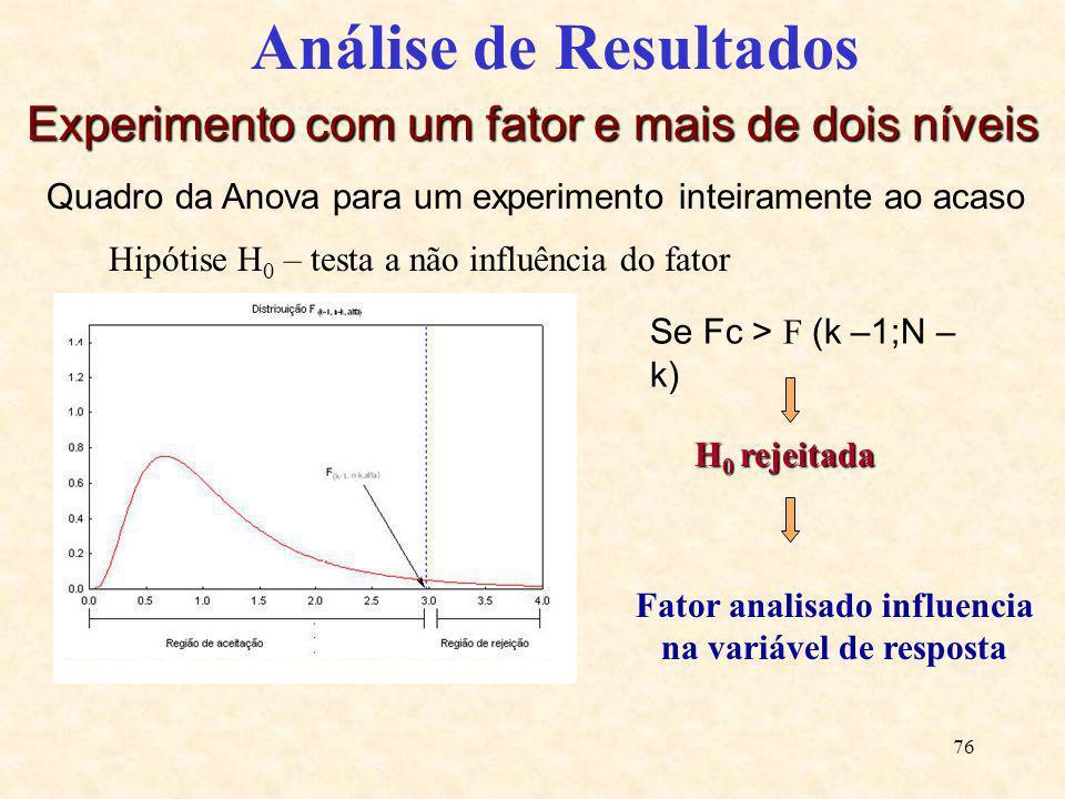 76 Análise de Resultados Experimento com um fator e mais de dois níveis Quadro da Anova para um experimento inteiramente ao acaso Hipótise H 0 – testa