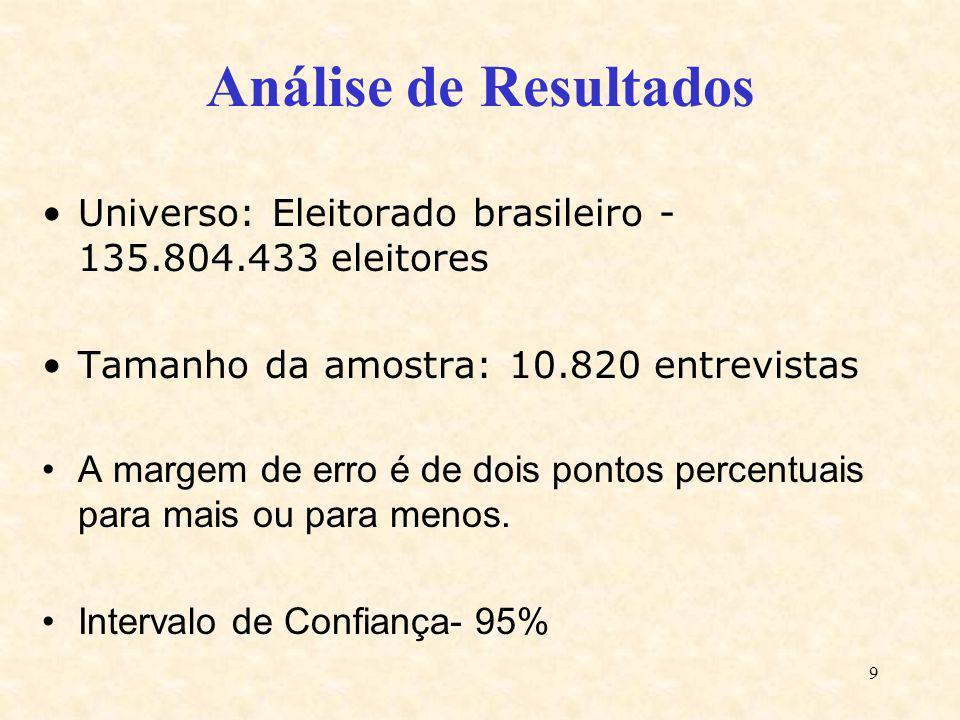 9 Análise de Resultados Universo: Eleitorado brasileiro - 135.804.433 eleitores Tamanho da amostra: 10.820 entrevistas A margem de erro é de dois pont