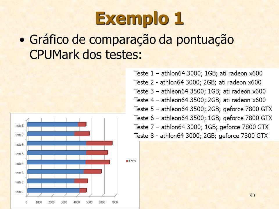 93 Exemplo 1 Gráfico de comparação da pontuação CPUMark dos testes: Teste 1 – athlon64 3000; 1GB; ati radeon x600 Teste 2 - athlon64 3000; 2GB; ati ra