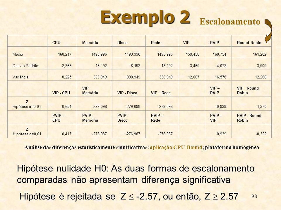 98 Exemplo 2 Análise das diferenças estatisticamente significativas: aplicação CPU-Bound; plataforma homogênea CPUMemóriaDiscoRedeVIPPVIPRound Robin M