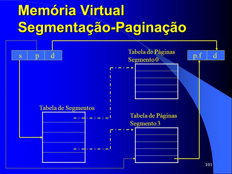 101 Memória Virtual Segmentação-Paginação s p d Tabela de Segmentos Tabela de Páginas Segmento 0 Tabela de Páginas Segmento 3 p.f d
