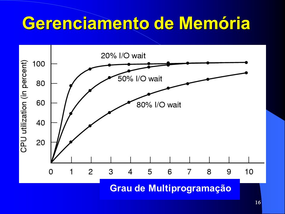 16 Gerenciamento de Memória Grau de Multiprogramação