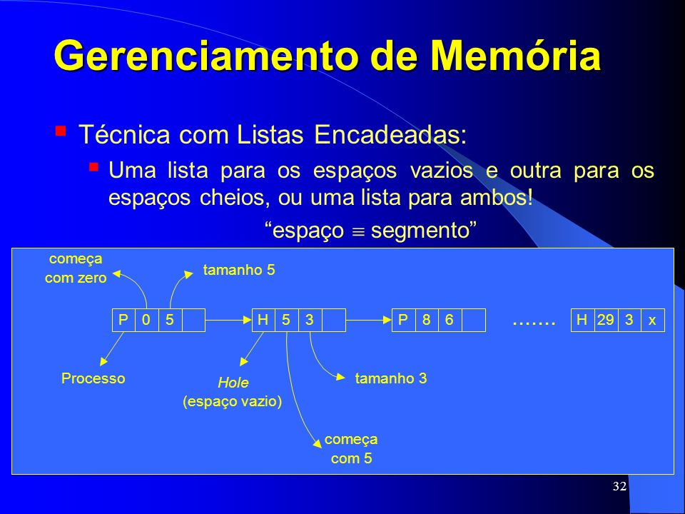 32 Gerenciamento de Memória Técnica com Listas Encadeadas: Uma lista para os espaços vazios e outra para os espaços cheios, ou uma lista para ambos! e