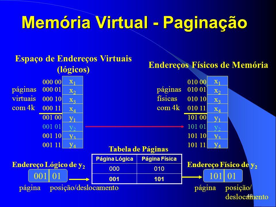 49 Memória Virtual - Paginação Espaço de Endereços Virtuais (lógicos) Endereços Físicos de Memória páginas virtuais com 4k x1x1 x2x2 x3x3 x4x4 y1y1 y2