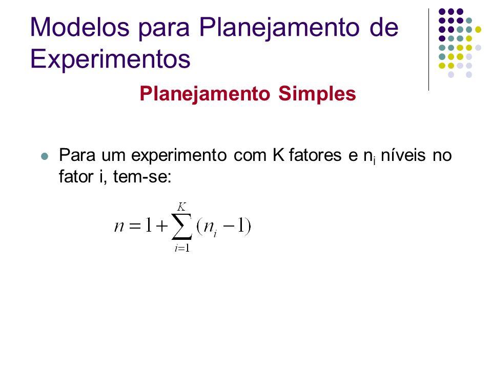 Planejamento Simples Não recomendado Muito utilizado Modelos para Planejamento de Experimentos